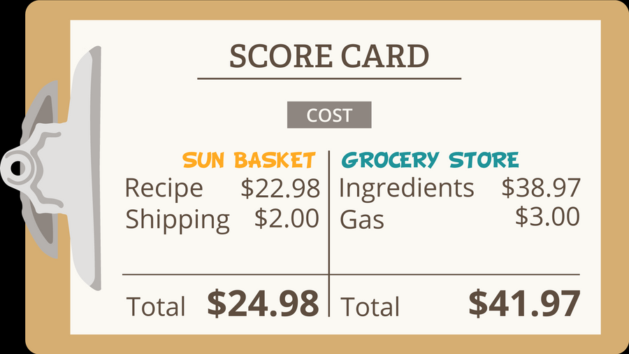Sun Basket vs. the Grocery Store
